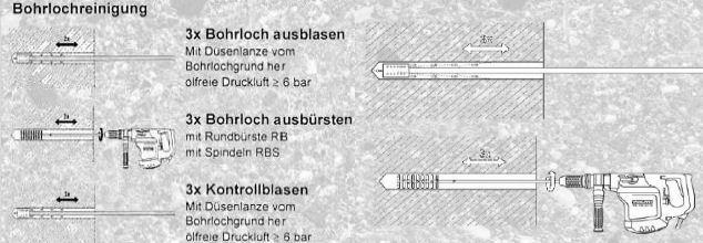 Schaubild - Bohrlochreinigung